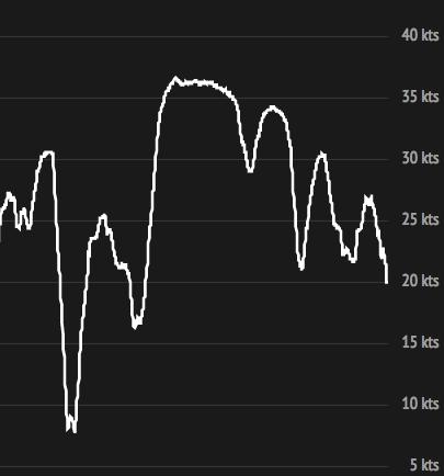 Am Kap ist der 24h-Durchschnitt-Speed etwas abgefallen.