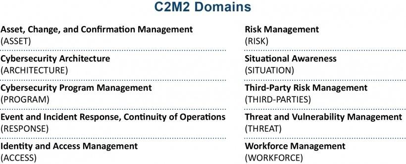 C2M2 Domínios