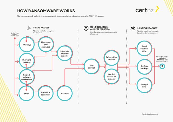 A Equipe de Resposta a Emergências de Computadores da Nova Zelândia (CERT NZ) lançou um guia sobre proteção contra ransomware para empresas. O guia inclui um par de diagramas úteis que descrevem diferentes caminhos de ataque de ransomware e ilustram onde os controles de segurança relevantes podem funcionar para proteger ou interromper um ataque.