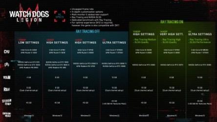 Ubisoft повысила требования Watch Dogs Legion. Теперь для игры на ультрах нужны RTX 3080 и RTX 3070