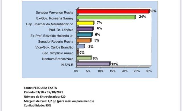 Weverton lidera em Pinheiro com 30% contra 24% de Roseana.