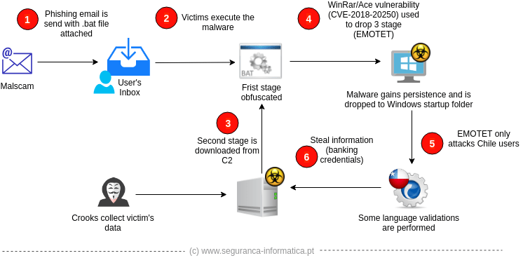 emotet-diagram