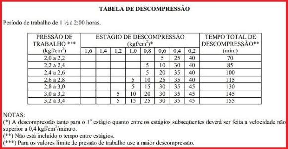 tabla de descompresión