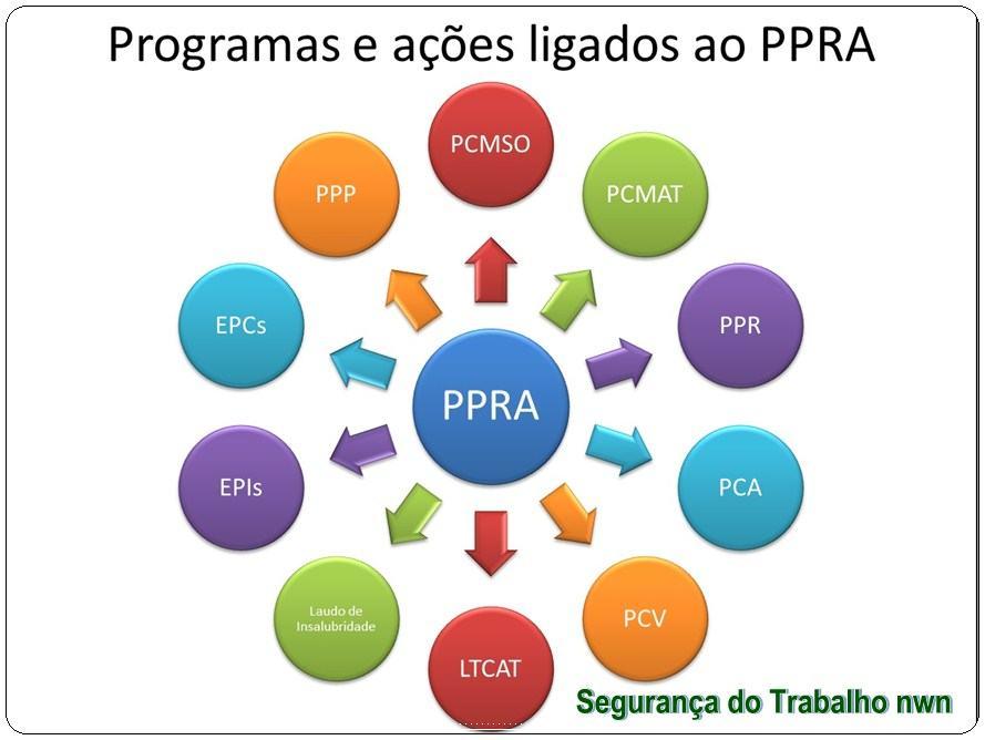 A importância do PPRA