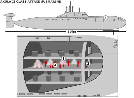 corte-submarino-classe-akula