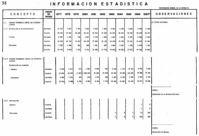 Resultados en materia de seguridad, Quinto Informe de Gobierno de Miguel de la Madrid