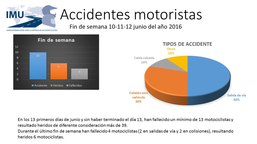 Accidentes motoristas.jpg