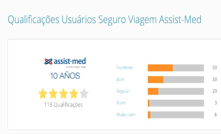 assist med compara online