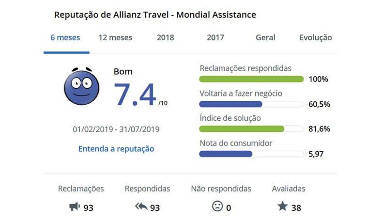seguro viagem Allianz é bom Reclame Aqui