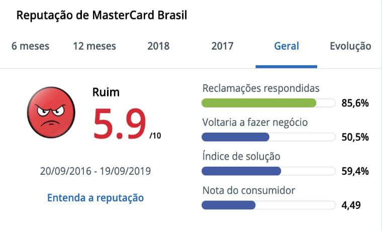 Avaliação Mastercard Reclame Aqui