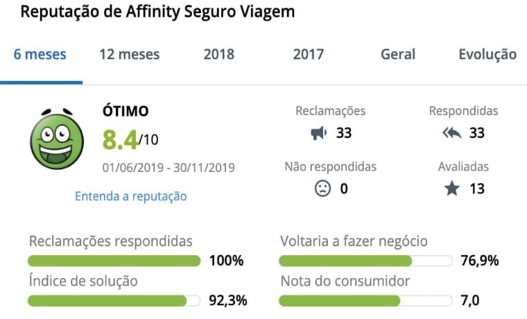 Affinity Reclame Aqui 2019