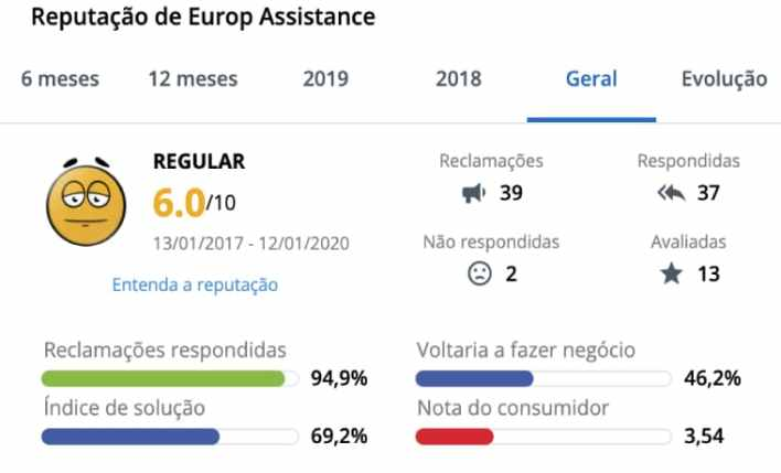europ assistance no reclame aqui
