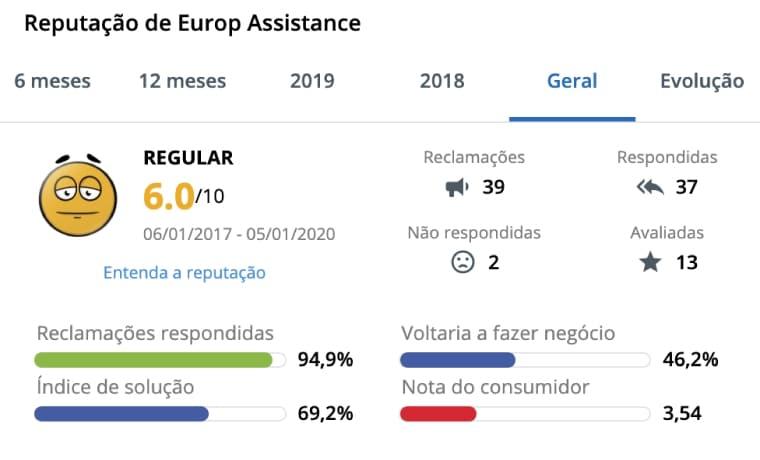 reputação europ assistance reclame aqui