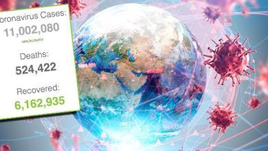 Photo of إصابات فيروس كورونا حول العالم تتجاوز 11 مليونا