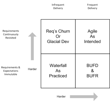 Agile 2x2 Matrix