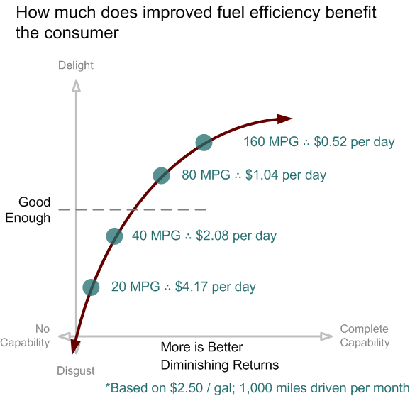 diminishing returns of benefits of fuel efficiency