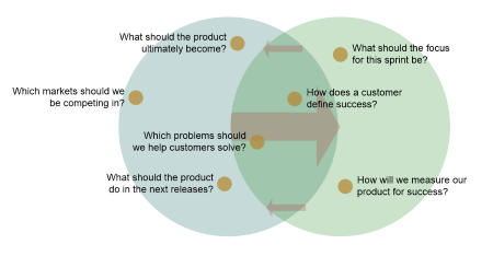 product manager and product owner Venn diagram
