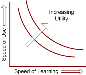 speed of learning vs ease of use