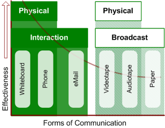 characteristics of effective communication
