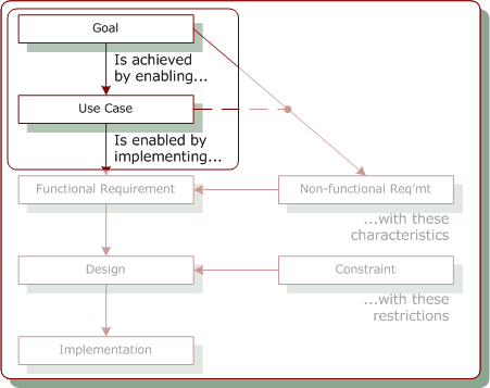 Use Cases as Structured Requirements