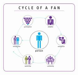 Cycle of Fans