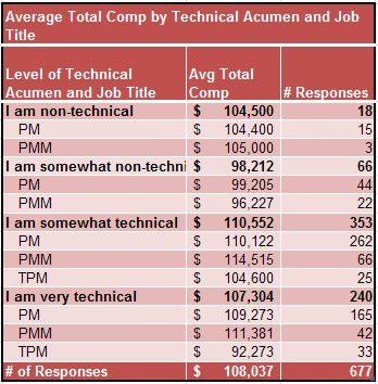 product manager salary by title and technical level