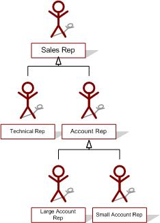 sales rep hierarchy