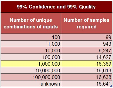 confidence stats