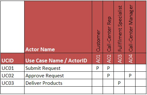 use case to actor map