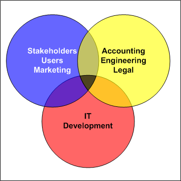 domains of expertise
