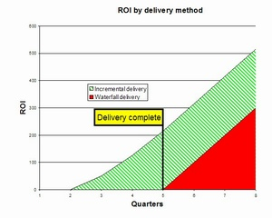 Why incremental delivery is good tyner blain in the following chart the green represents incremental delivery and the red represents waterfall delivery if youre colorblind the green is the striped ccuart Choice Image
