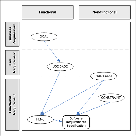 Simplified structural requirements taxonomy