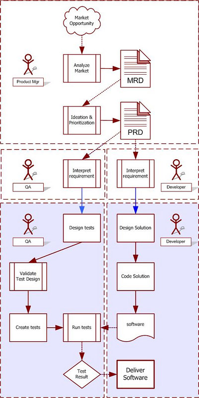 high level outsourcing process flow