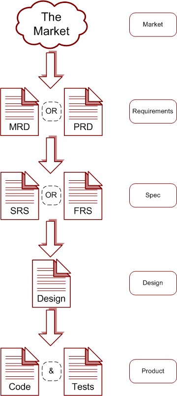 Valuable And Functional Requirements Tyner Blain - Market requirements document