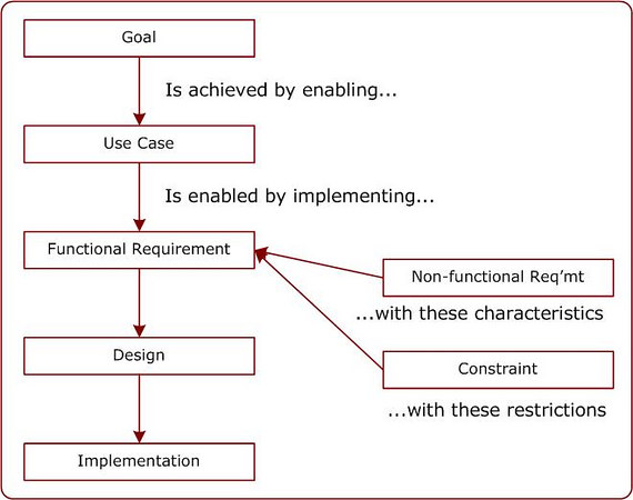 original structured requirements