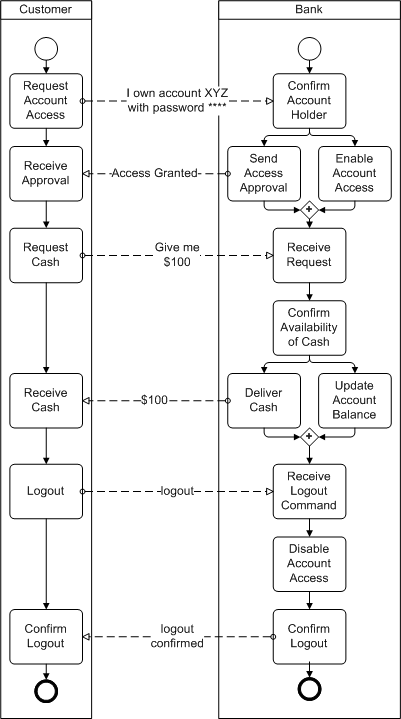 atm withdrawal diagram
