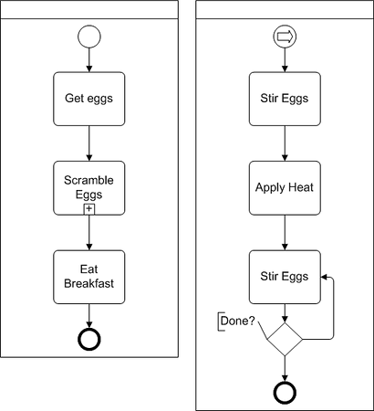 BPMN diagram example with link start event and sub-process