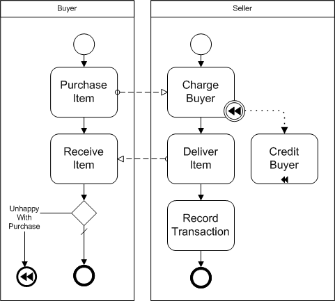 BPMN Diagram example of a compensation task