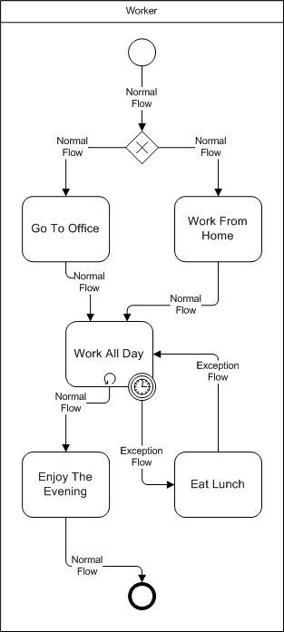 bpmn exception flow