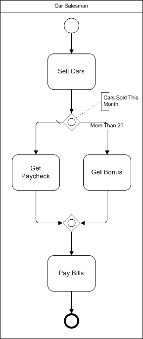 Corrected BPMN Deadlock example