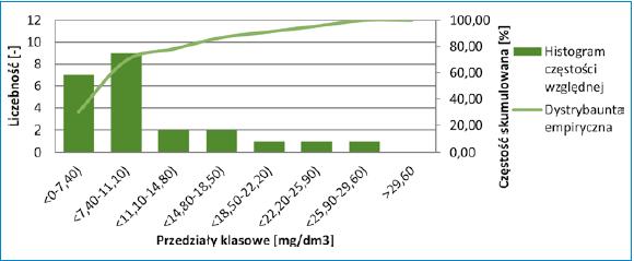 Rys. 4 Histogram częstości względnej wraz z dystrybuantą empiryczną zawiesiny ogólnej ścieków oczyszczonych w oczyszczalni w Ostrowach w latach 2016-2017