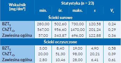 Tab. 2 Podstawowe statystyki opisowe wskaźników zanieczyszczeń, oznaczonych dla ścieków surowych oraz oczyszczonych w oczyszczalni ścieków w Ostrowach