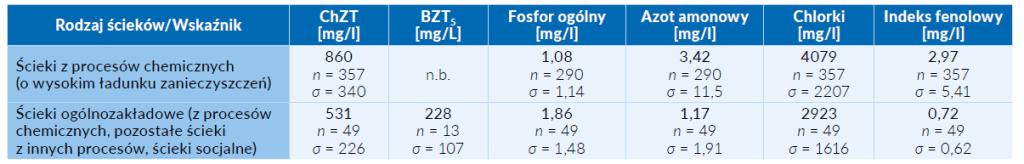 Tab. 1 Stężenia podstawowych wskaźników zanieczyszczeń w ściekach odprowadzanych z zakładu w roku 2017, wraz z liczbą próbek n oraz odchyleniem standardowym σ