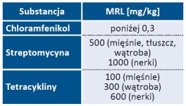 Tab. 1.Maksymalne poziomy pozostałości antybiotyków w mięsie [7]
