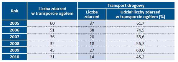 Tab. 2. Zdarzenia o znamionach poważnej awarii i poważne awarie związane z transportem ogółem i transportem drogowym materiałów niebezpiecznych w Polsce w latach 2005-2010 [Dobrzyńska 2019]