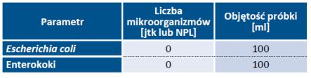 Tab. 22. Wymagania mikrobiologiczne, jakim powinna odpowiadać woda (wg Dz.U. 2017, poz. 2294)