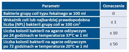 Tab. 5. Wymagania mikrobiologiczne wody po uzdatnieniu i dezynfekcji (wg Dz. U. 1977 nr 18, poz. 72)