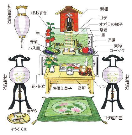 盆棚の祀り方