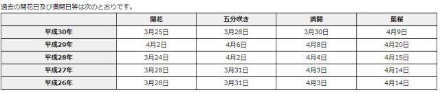 姫路城の桜の開花情報