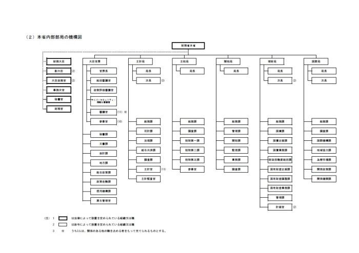 財務省_組織図